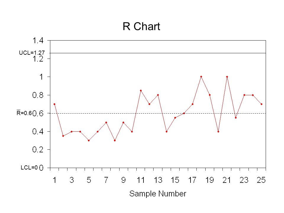 R Chart LCL=0 UCL=1.27 R=0.6