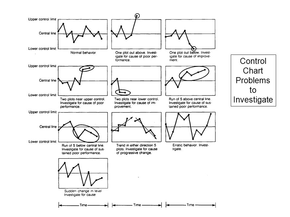 Control Chart Problems to Investigate