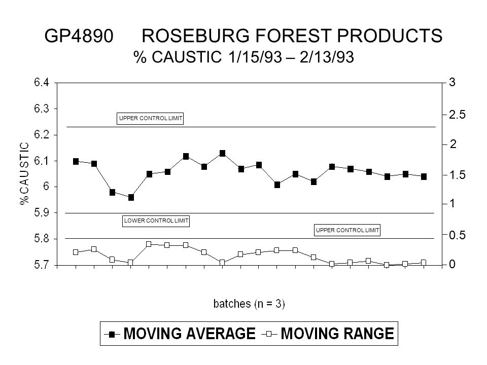 GP4890 ROSEBURG FOREST PRODUCTS % CAUSTIC 1/15/93 – 2/13/93