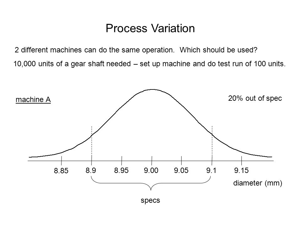 Process Variation 2 different machines can do the same operation. Which should be used