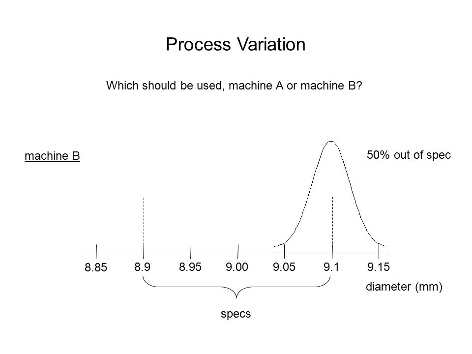 Process Variation Which should be used, machine A or machine B 9.00