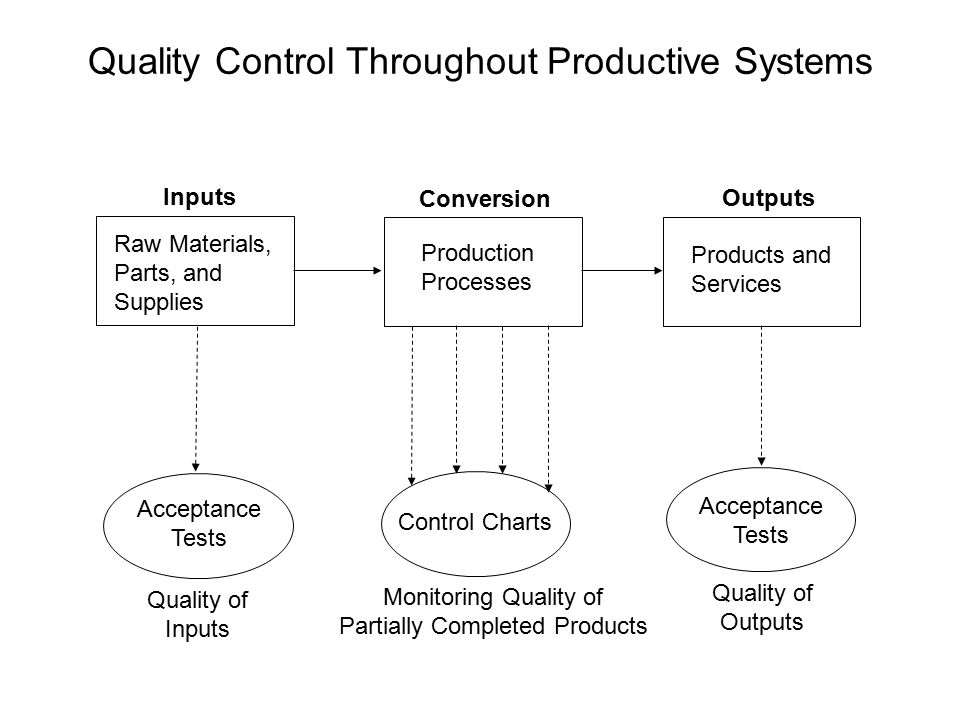 Quality Control Throughout Productive Systems