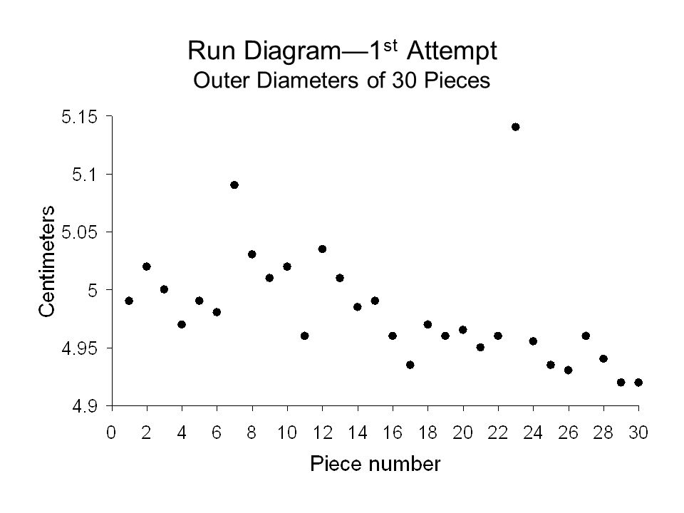 Run Diagram—1st Attempt Outer Diameters of 30 Pieces