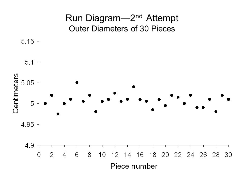 Run Diagram—2nd Attempt Outer Diameters of 30 Pieces