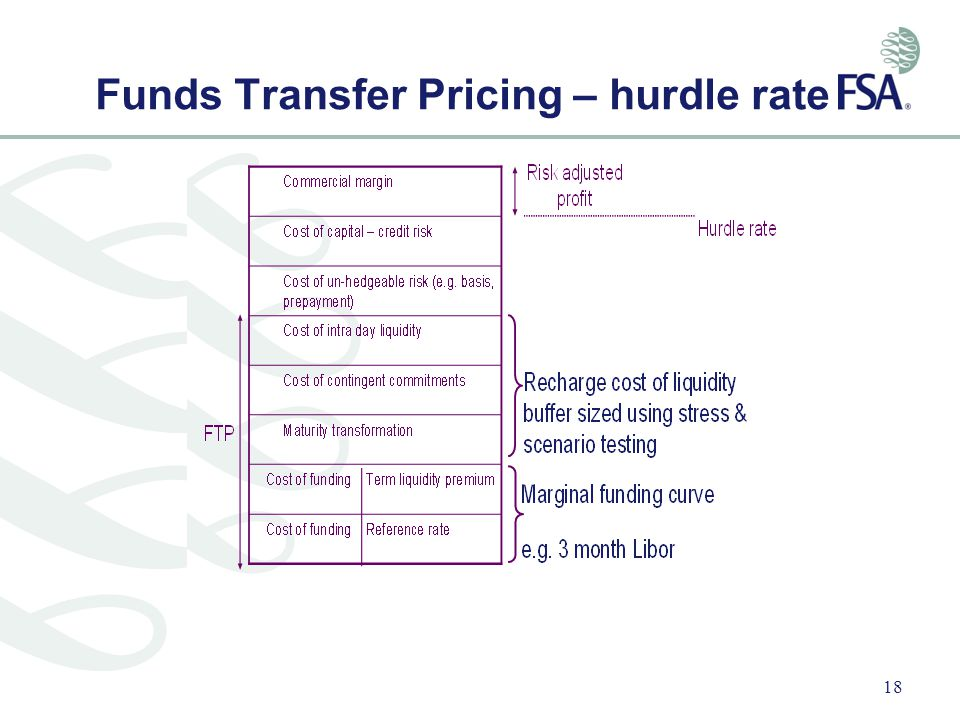 Funds Transfer Pricing – hurdle rate
