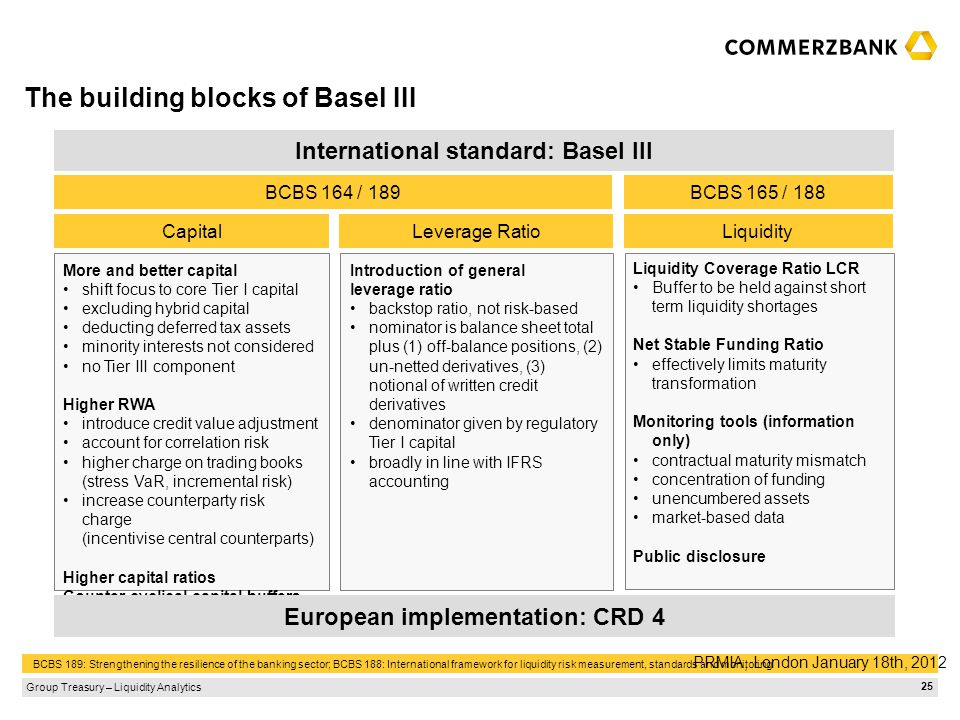 The building blocks of Basel III