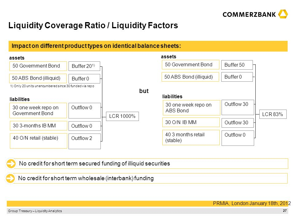 Liquidity Coverage Ratio / Liquidity Factors