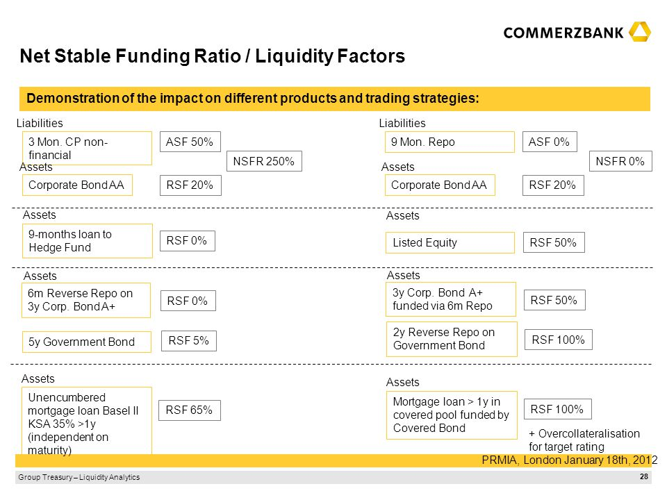 Net Stable Funding Ratio / Liquidity Factors
