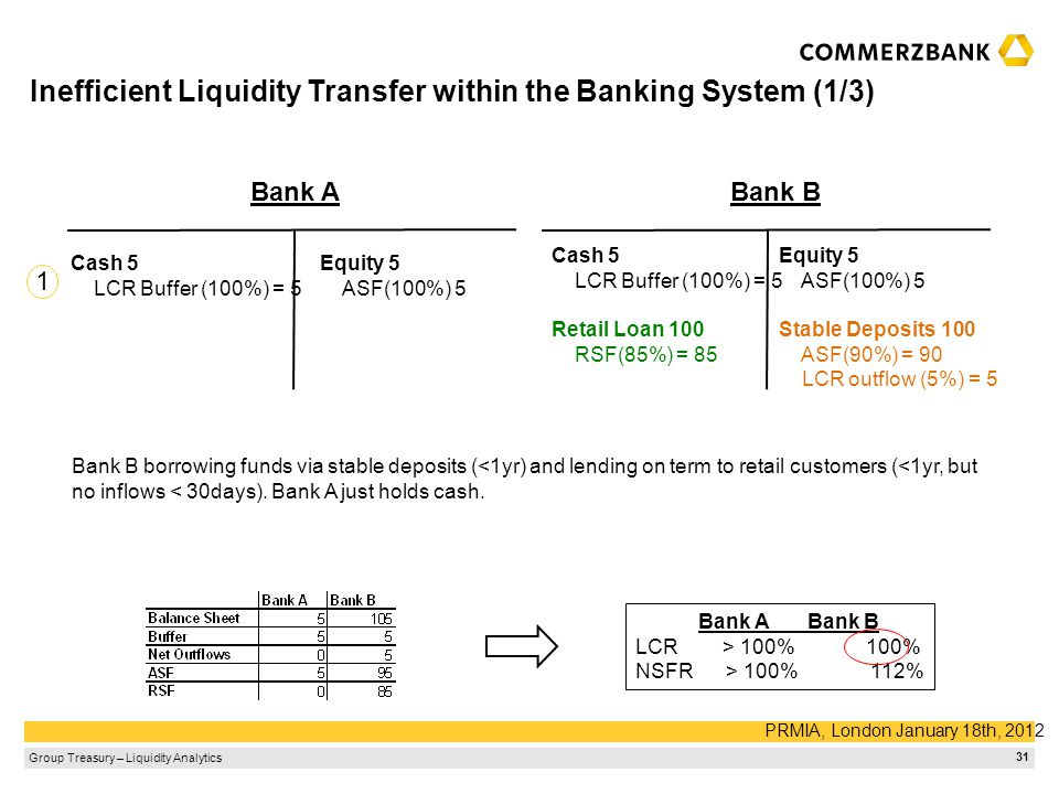 Inefficient Liquidity Transfer within the Banking System (1/3)