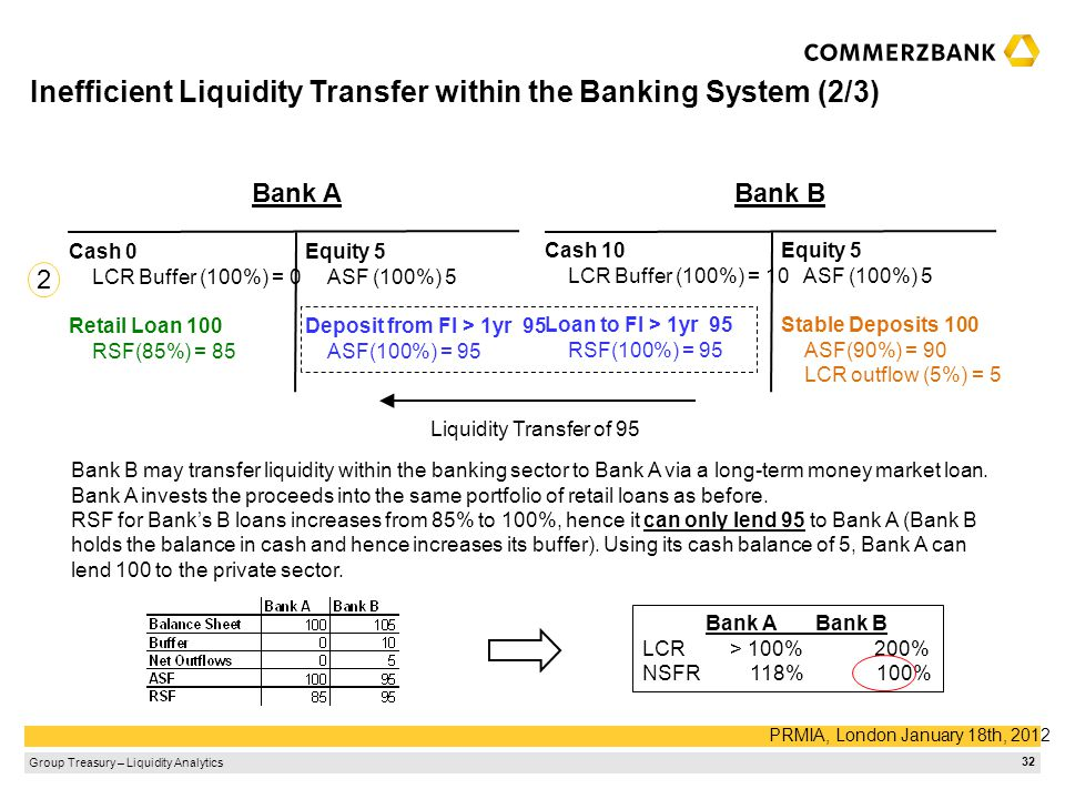 Inefficient Liquidity Transfer within the Banking System (2/3)