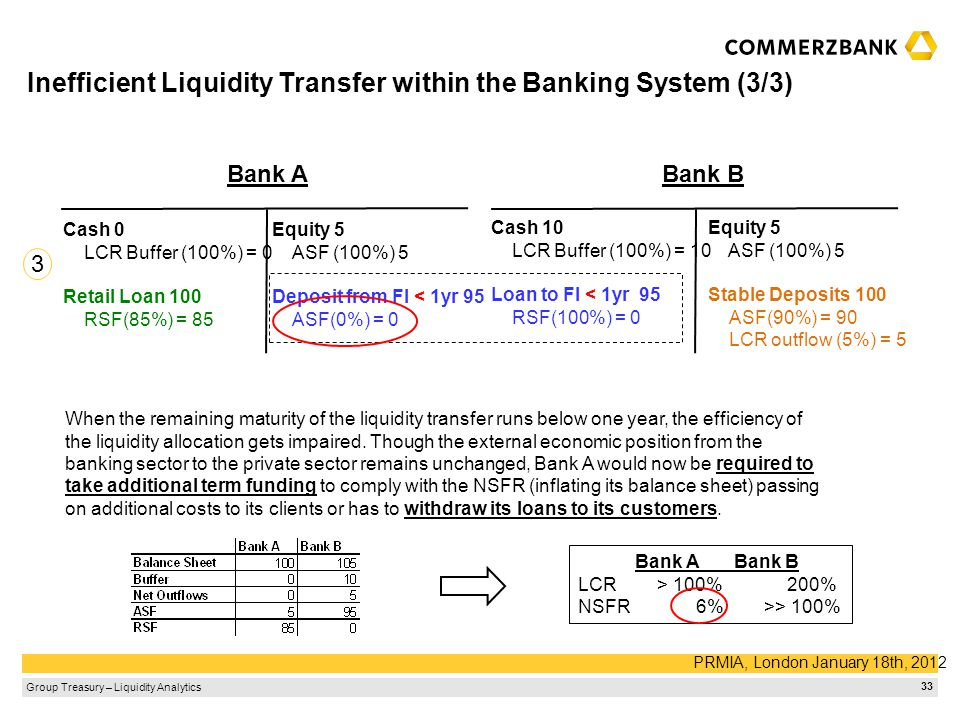 Inefficient Liquidity Transfer within the Banking System (3/3)