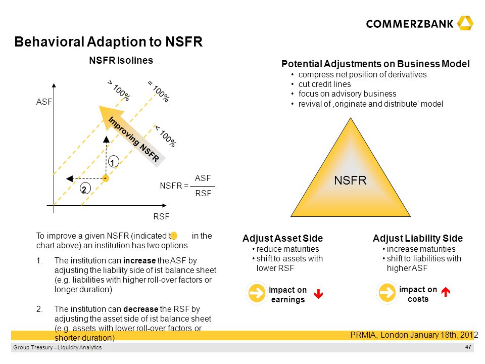 Behavioral Adaption to NSFR