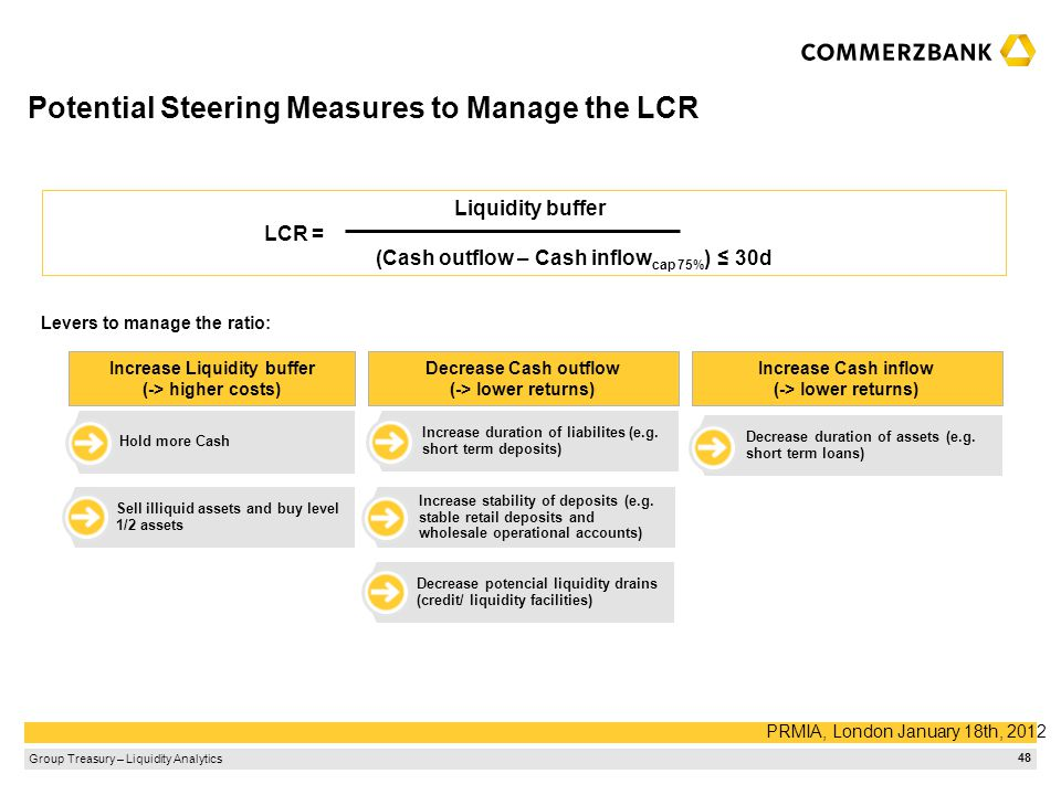 Potential Steering Measures to Manage the LCR