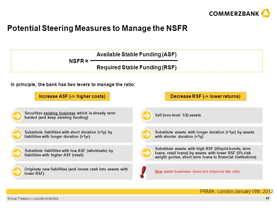 Potential Steering Measures to Manage the NSFR