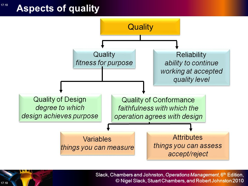 Aspects of quality Quality Quality Reliability fitness for purpose