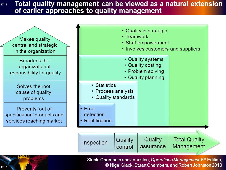 Total quality management can be viewed as a natural extension