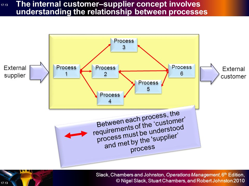 The internal customer–supplier concept involves understanding the relationship between processes