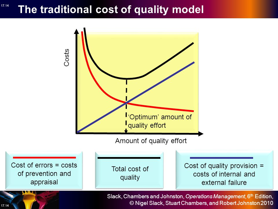 The traditional cost of quality model