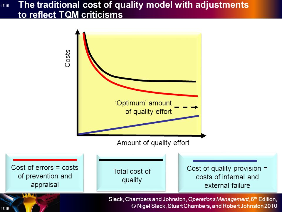 The traditional cost of quality model with adjustments to reflect TQM criticisms