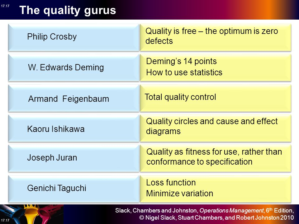 The quality gurus Quality is free – the optimum is zero defects