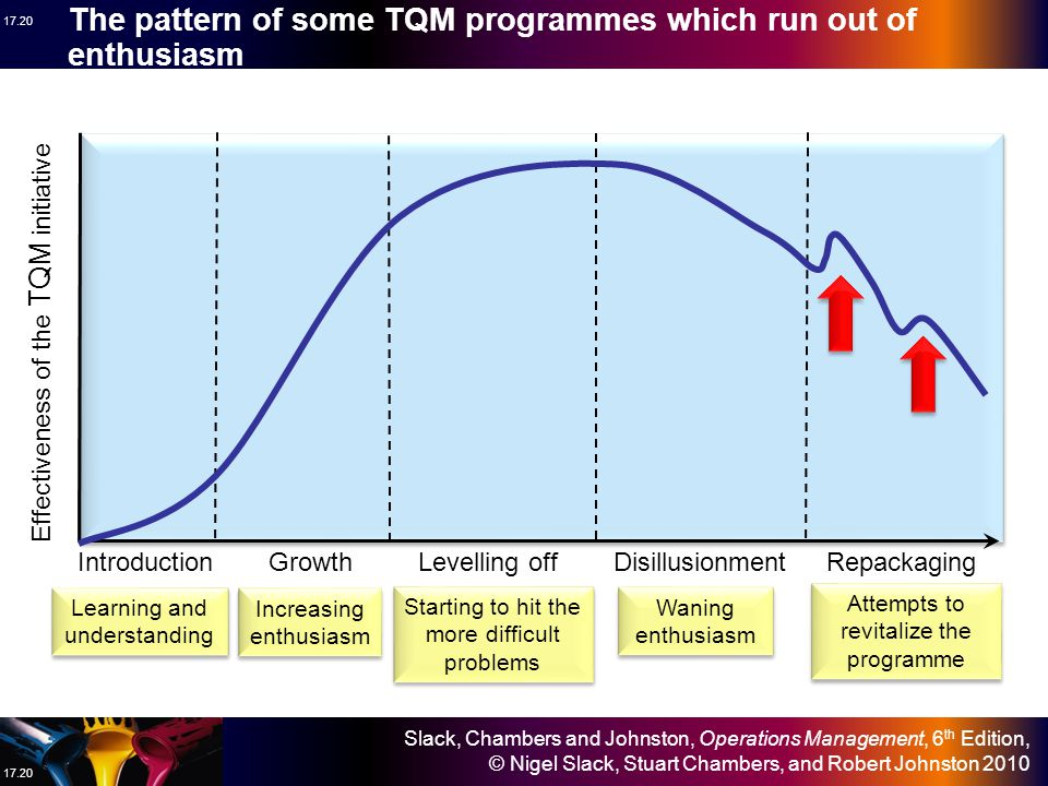 The pattern of some TQM programmes which run out of enthusiasm