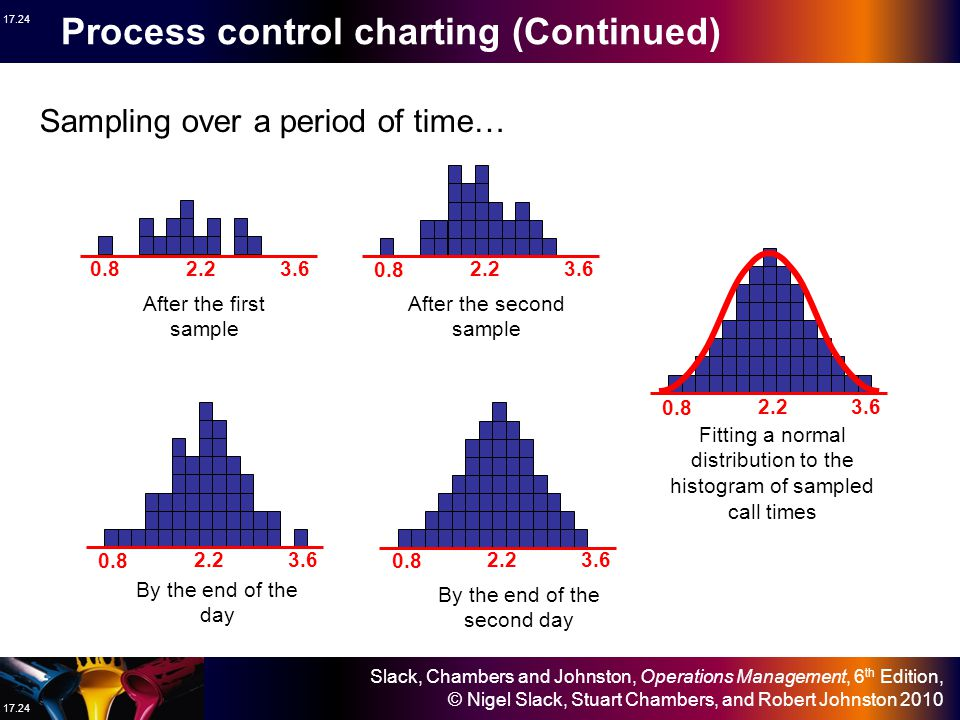 Process control charting (Continued)