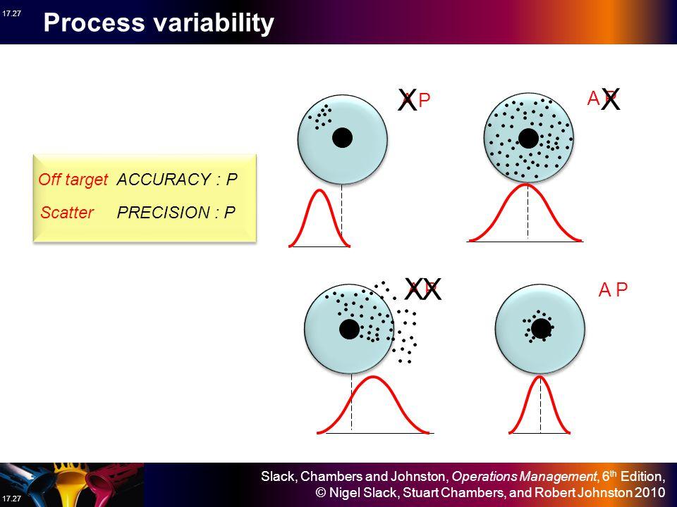 X X X Process variability A P A P A P A P Off target ACCURACY : P