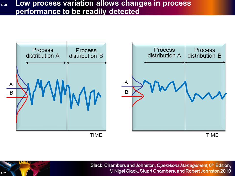 Low process variation allows changes in process performance to be readily detected