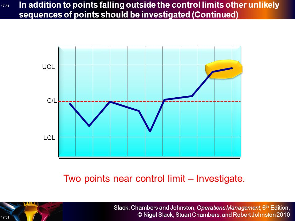 Two points near control limit – Investigate.