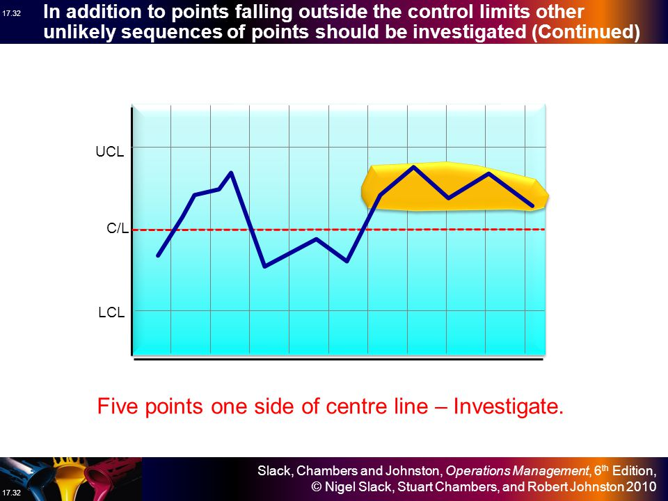 Five points one side of centre line – Investigate.