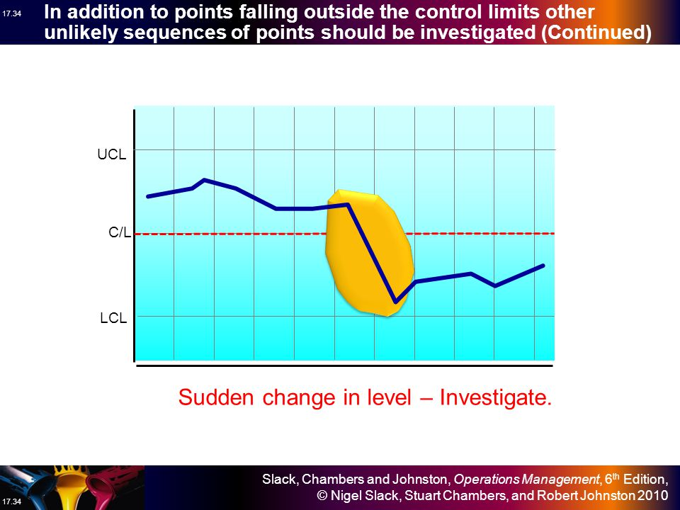 Sudden change in level – Investigate.