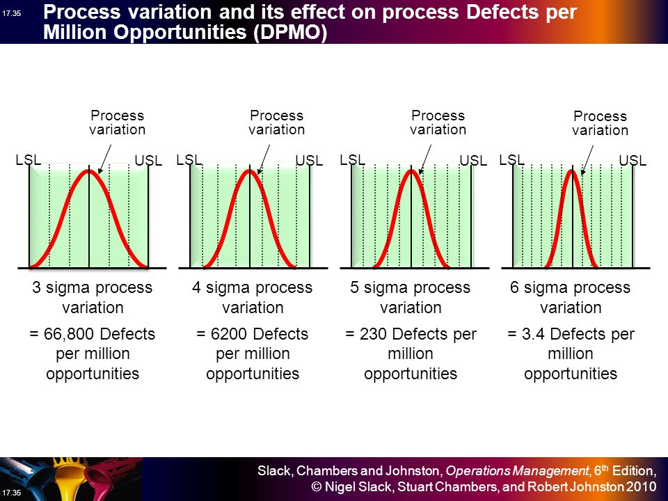 Process variation and its effect on process Defects per Million Opportunities (DPMO)