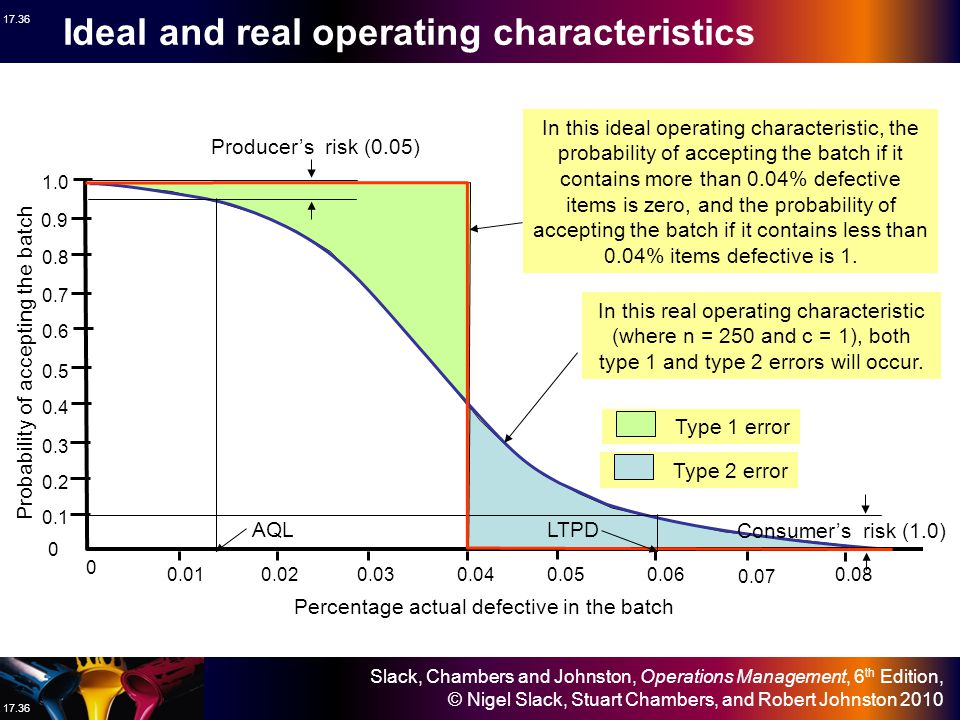 Ideal and real operating characteristics