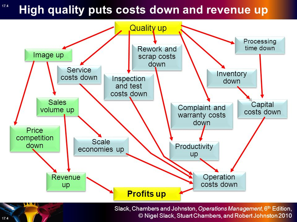 High quality puts costs down and revenue up