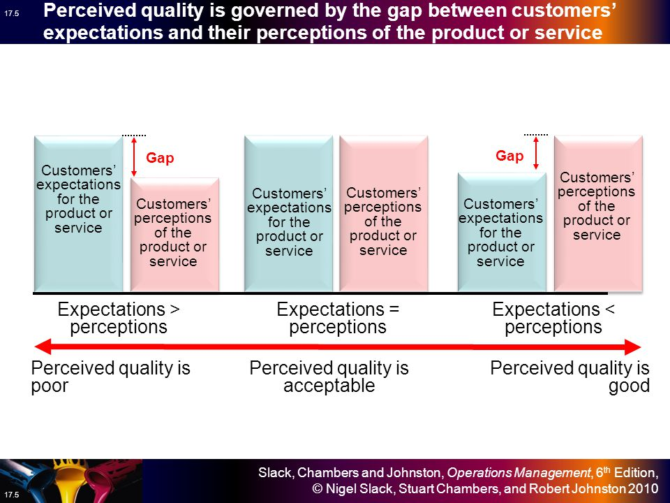 Perceived quality is governed by the gap between customers' expectations and their perceptions of the product or service