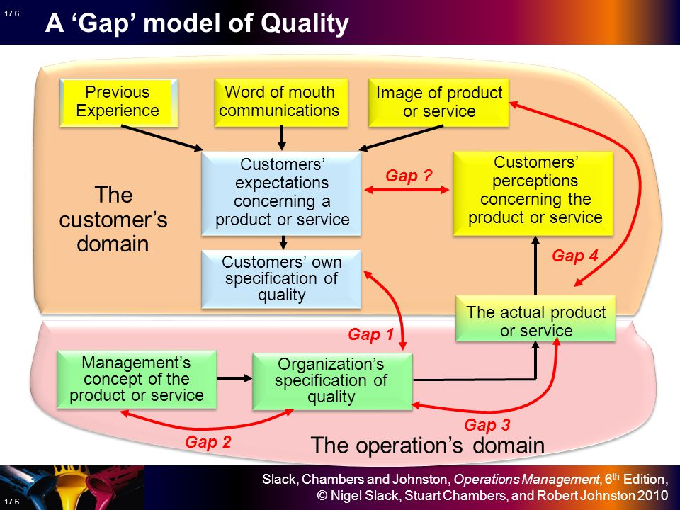 A 'Gap' model of Quality