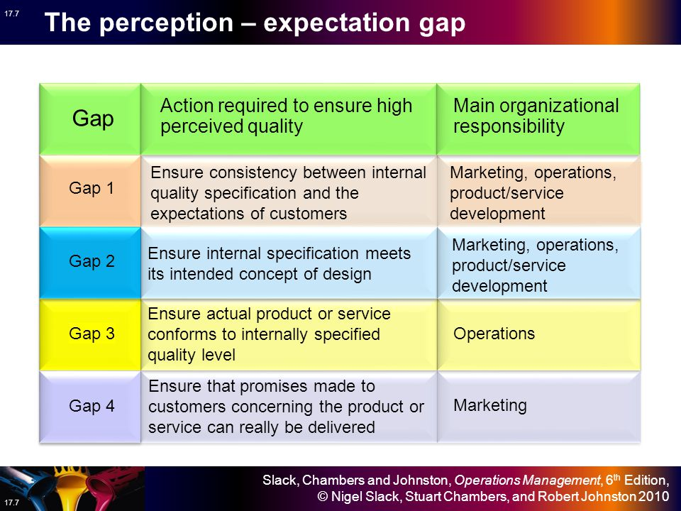 The perception – expectation gap