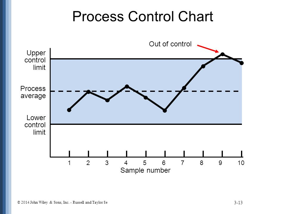Process Control Chart Out of control Upper control limit Process