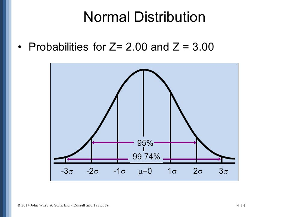 Normal Distribution Probabilities for Z= 2.00 and Z = 3.00 =0 1 2