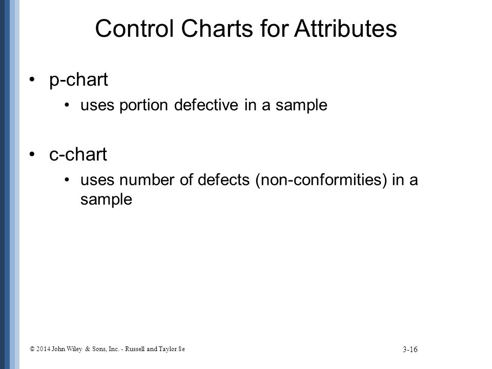 Control Charts for Attributes