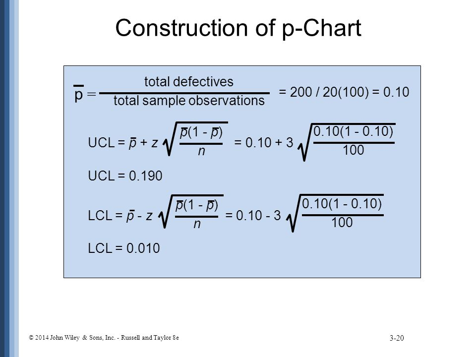 Construction of p-Chart