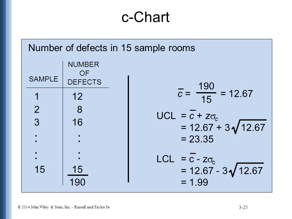 c-Chart Number of defects in 15 sample rooms 15 c = = 12.67 1 12 2 8