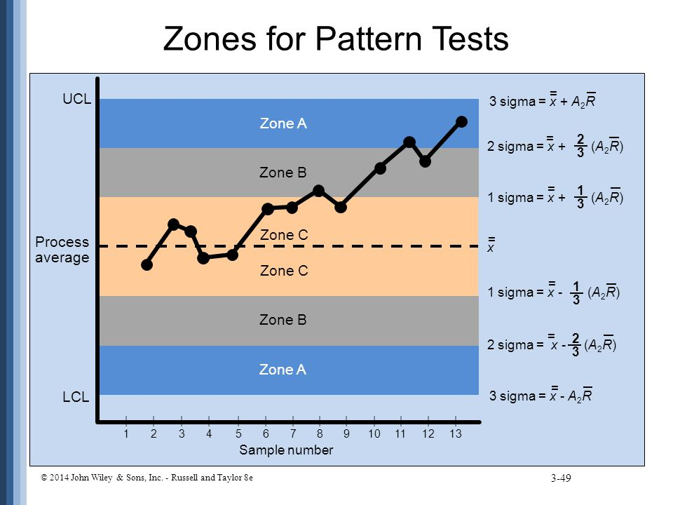 Zones for Pattern Tests