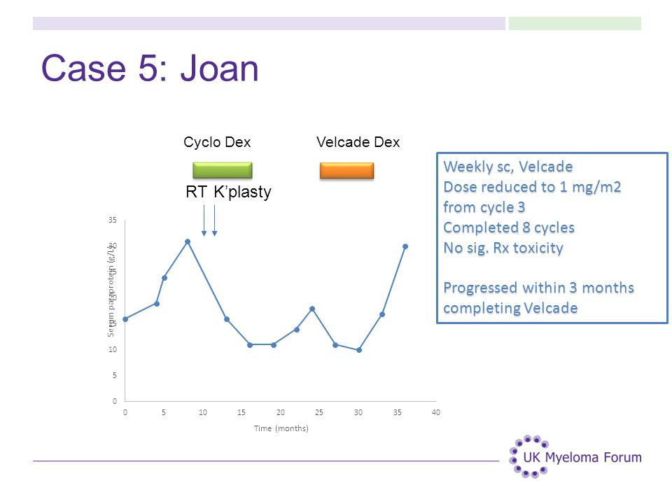 Case 5: Joan Weekly sc, Velcade Dose reduced to 1 mg/m2 from cycle 3