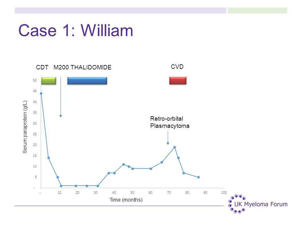 Case 1: William CDT M200 THALIDOMIDE CVD Retro-orbital Plasmacytoma