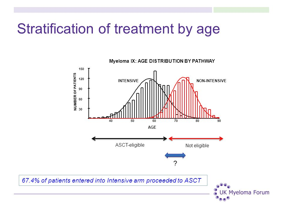 Stratification of treatment by age