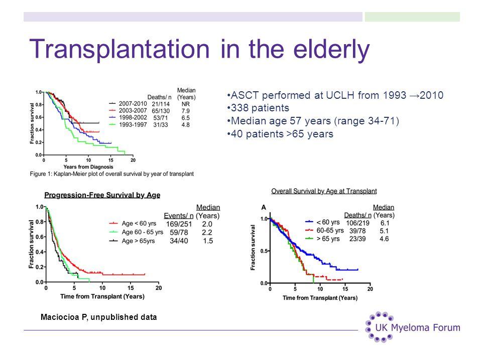 Transplantation in the elderly
