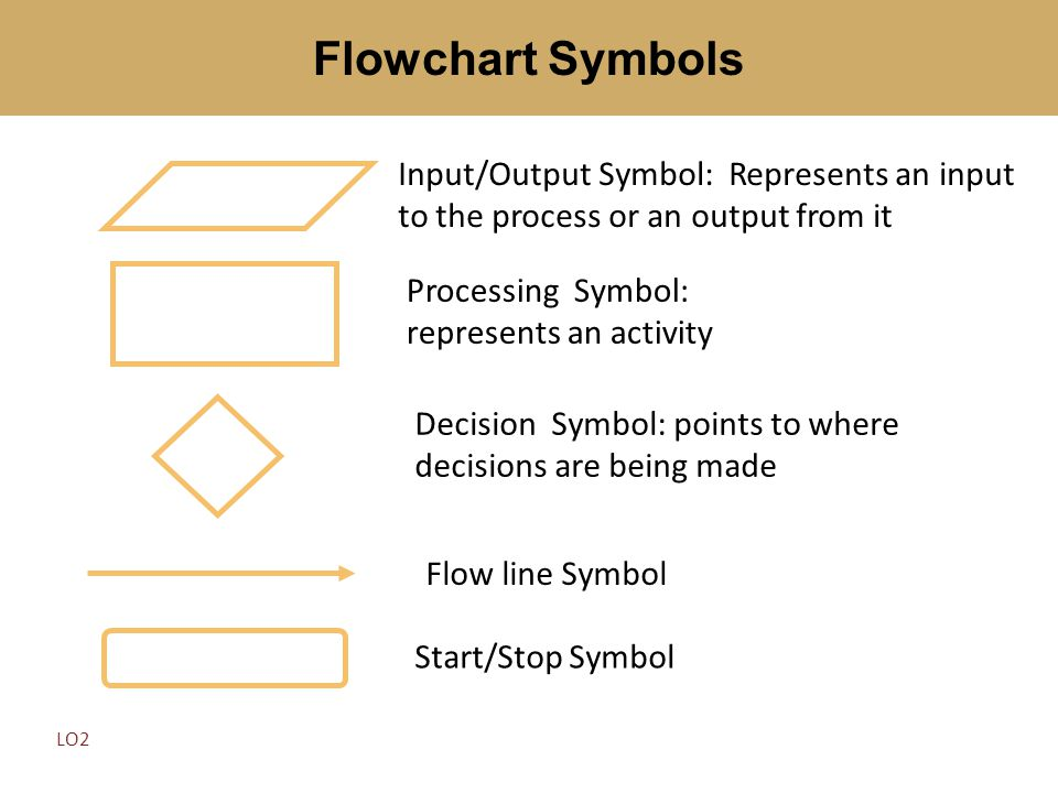 Flowchart Symbols Input/Output Symbol: Represents an input to the process or an output from it. Processing Symbol: