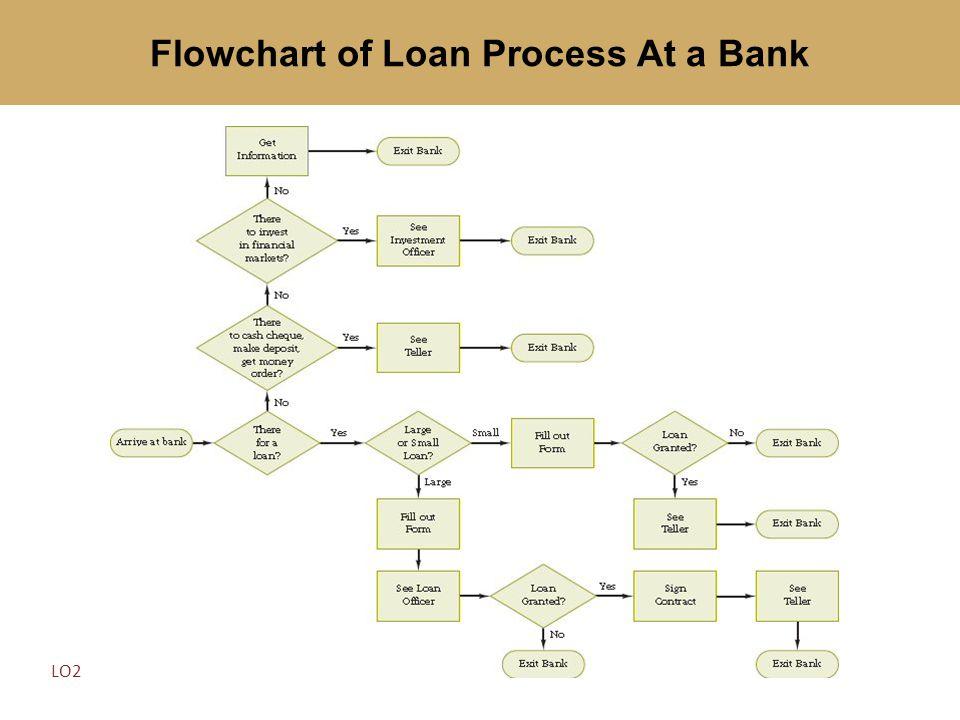 Flowchart of Loan Process At a Bank