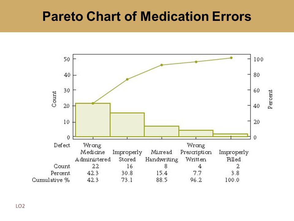 Pareto Chart of Medication Errors